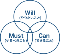 Will-Can-Must