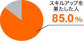 スキルアップを果たした人 85.0%